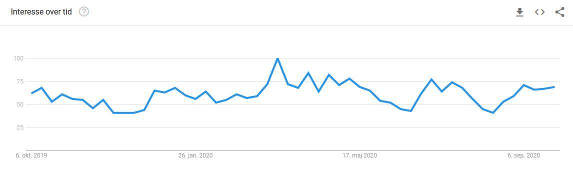 Google Trends - garn
